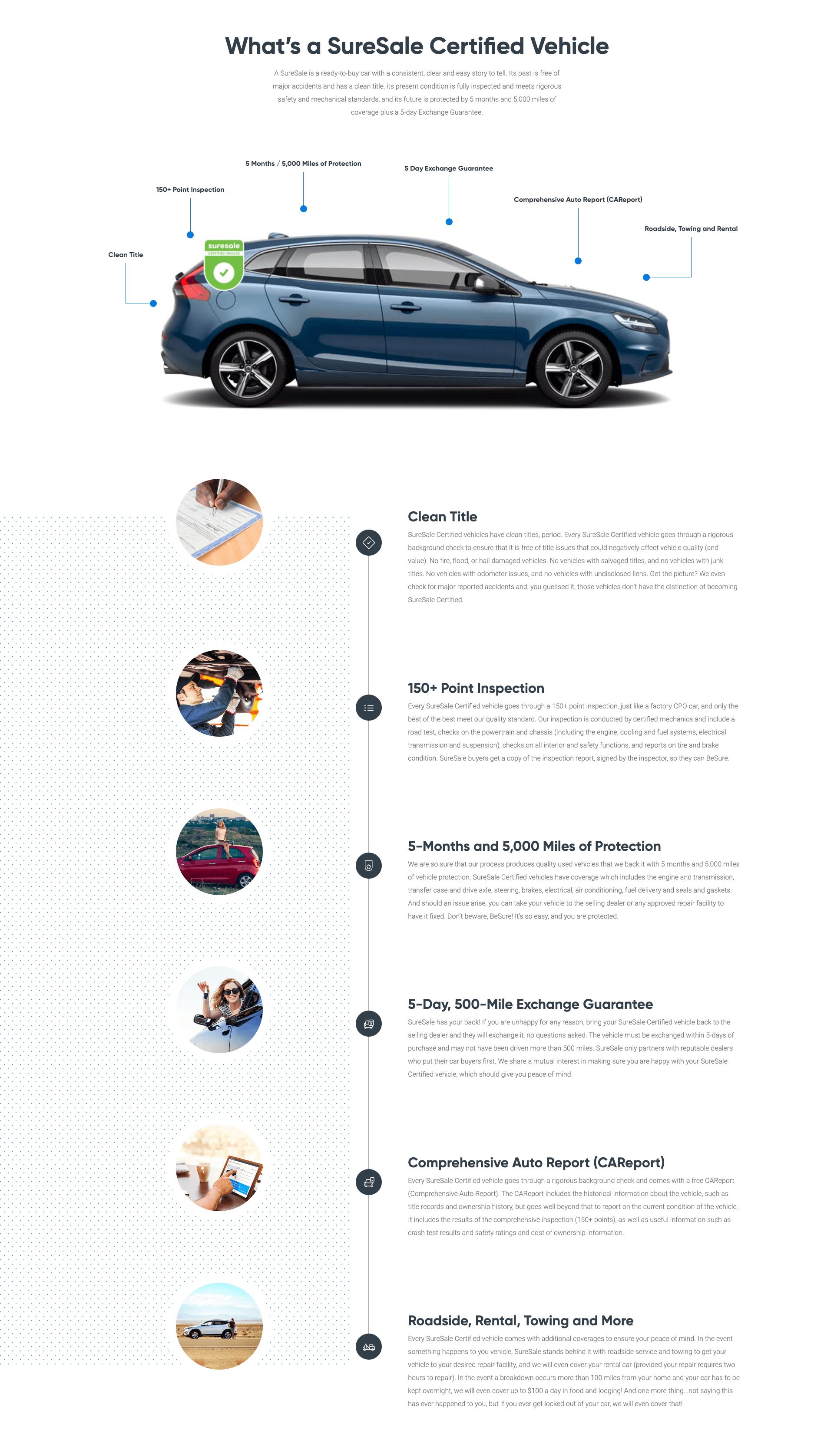 SureSale Overview